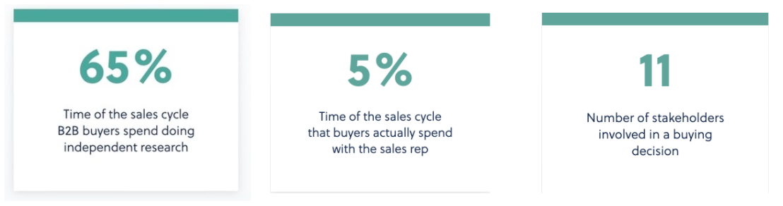 Reimagining B2B Sales for the New world of Buyer-Led Selling